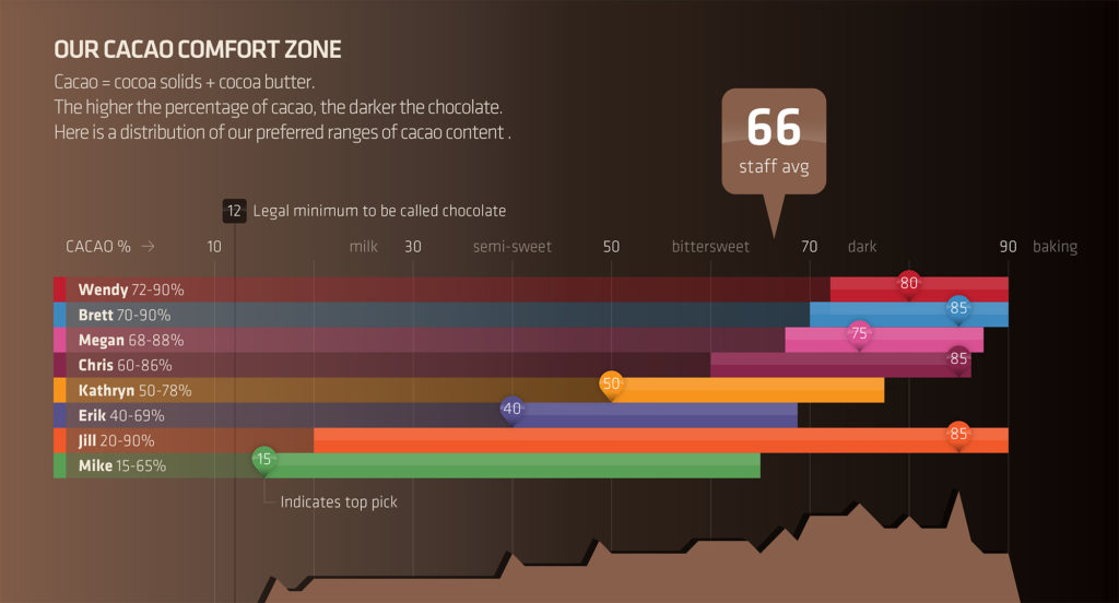 chocolate infographic thumbnail